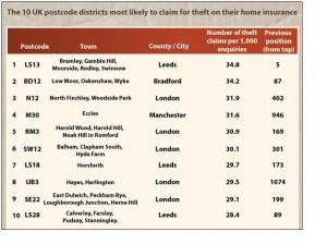 Top 10 Postcodes for Burglary